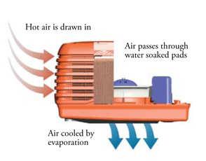 bunbury evaporative air conditioning